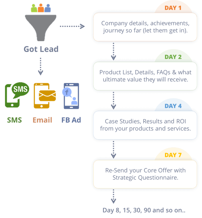 automated lead nurturing