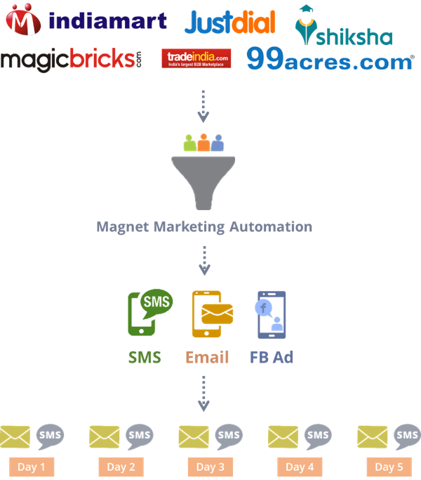 indiamart justdial lead integration automation with crm